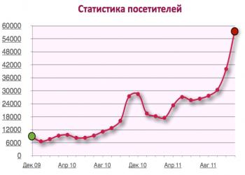 Результат продвижения сайта в Екатеринбурге